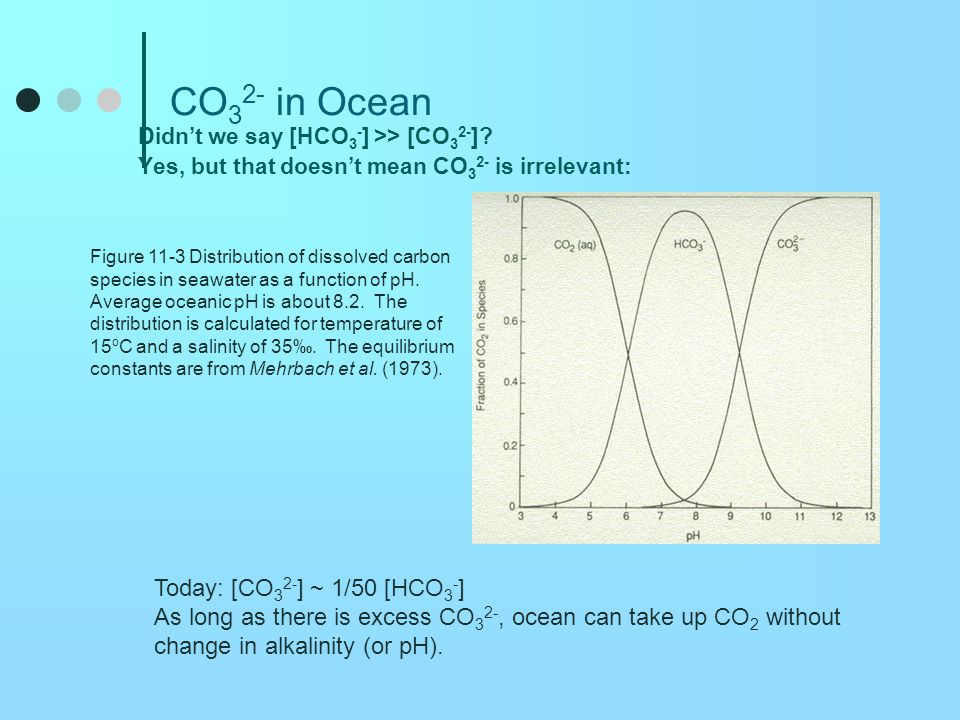 CO32- in Ocean Today: [CO32-] ~ 1/50 [HCO3-]